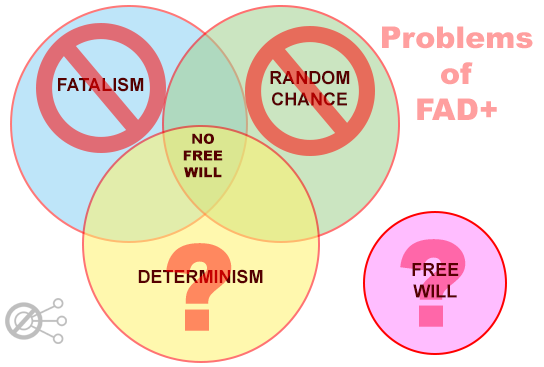 a comparison between fatalism and determinism What are you a fatalist or a determinist know for yourself, as we, at buzzle, carry out a fatalism vs determinism comparison along with the definitions and examples of these philosophical concepts.